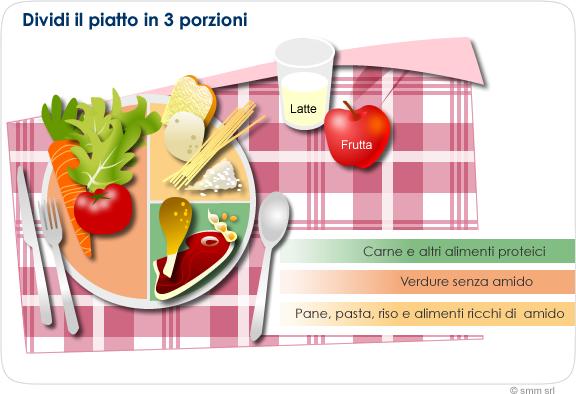 Dividi il piatto in 3 porzioni - a tavola con il diabete