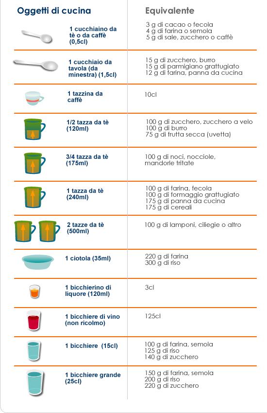 Pesi e misure di tutti i giorni - a tavola con il diabete