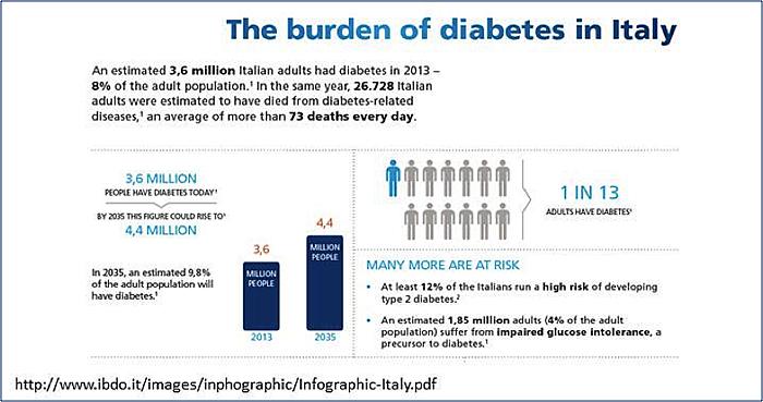 the burden of diabetes in Italy