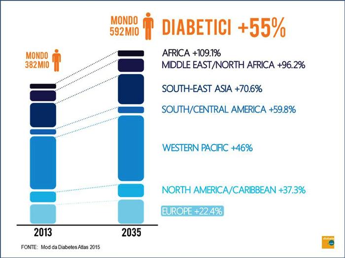 diabetici nel mondo