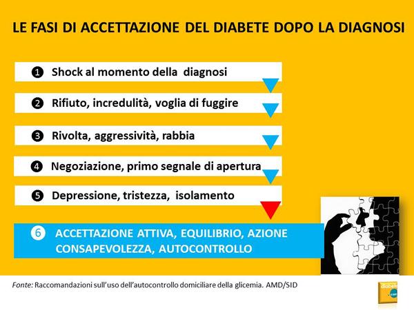 Le fasi di accettazione del diabete dopo la diagnosi