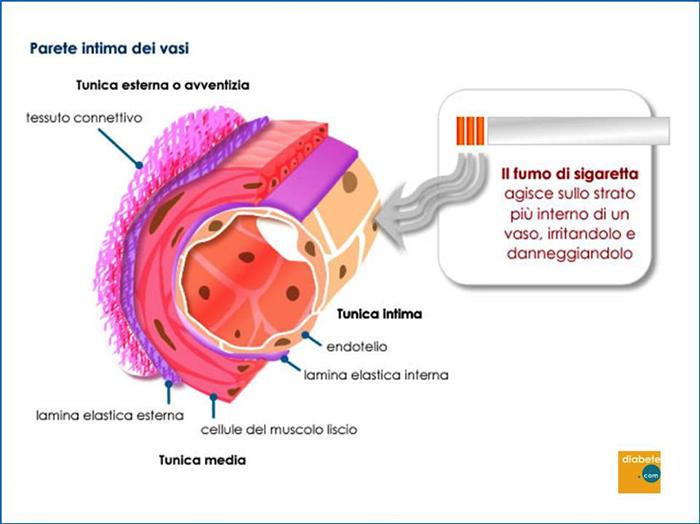 fumo-e-diabete-2