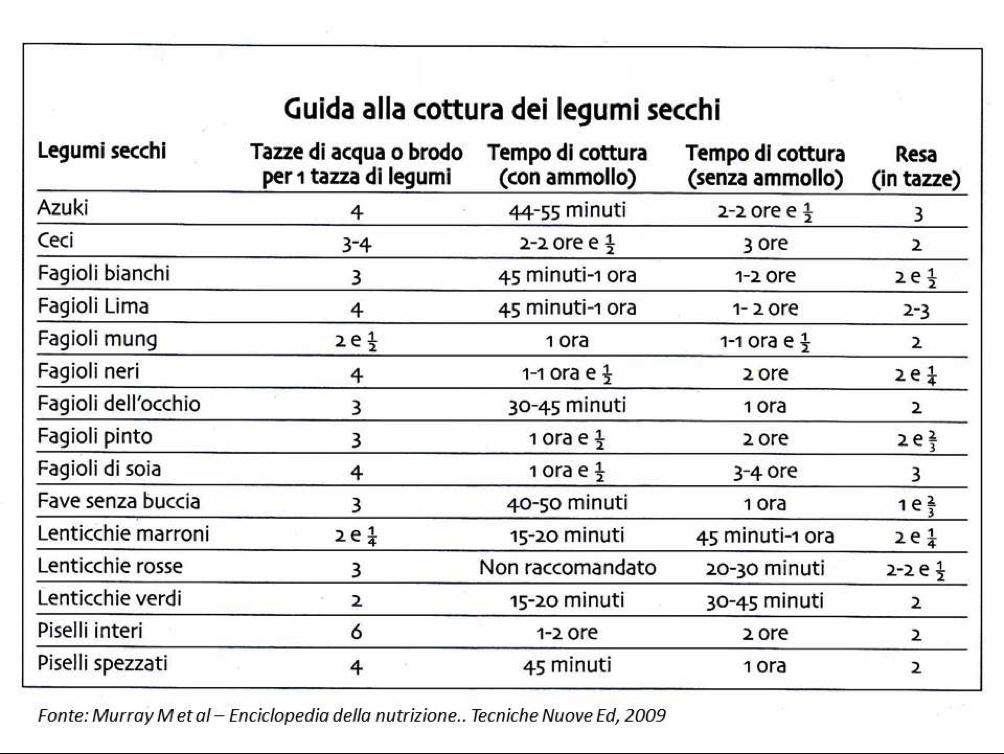 Guida alla cottura dei legumi secchi