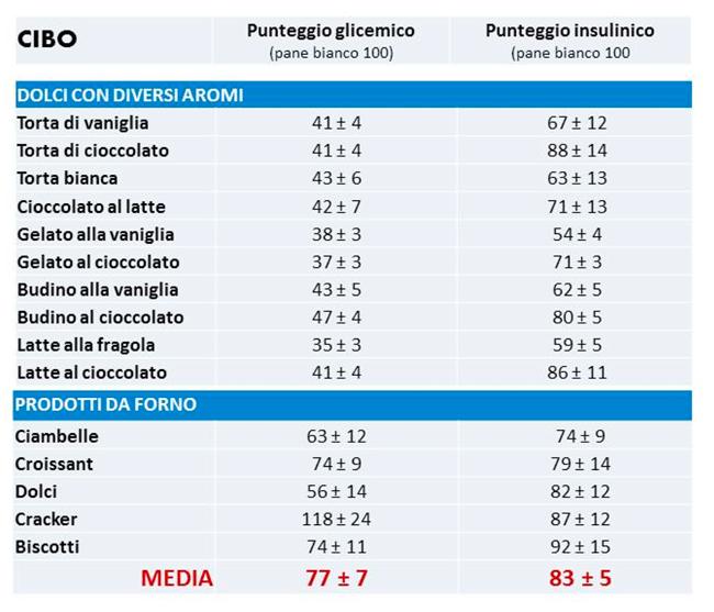 Indice insulinico e indice glicemico: tabelle di confronto