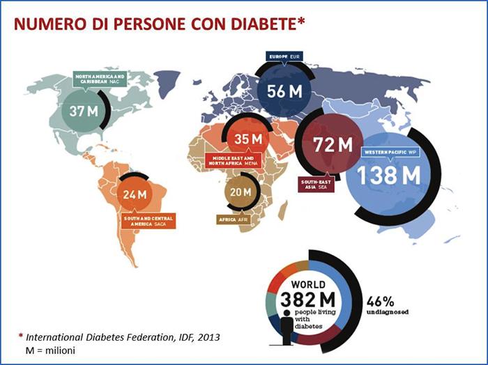 Numero di persone con diabete - diabete.com