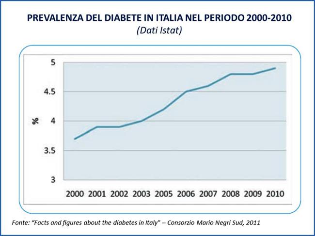 Prevalenza del diabete in Italia nel periodo 2000-2010 (dati ISTAT)