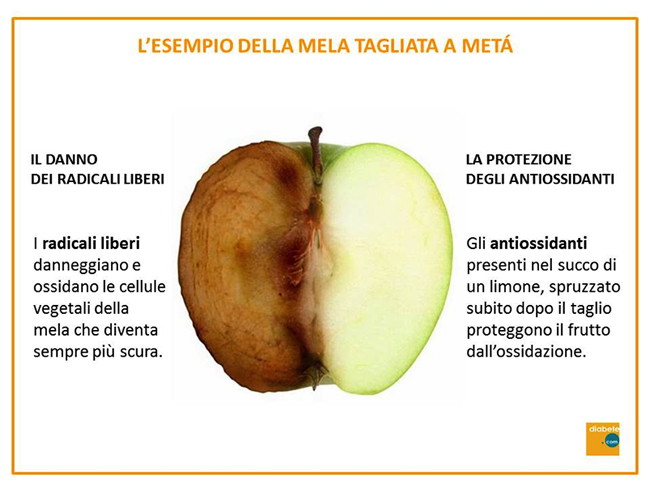 danno dei radicali liberi esempio della mela