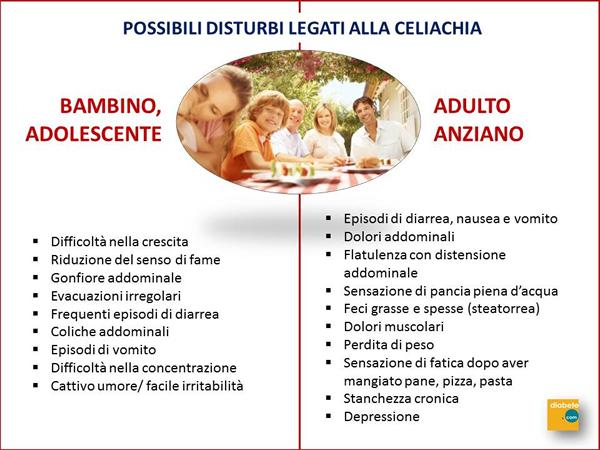 I sintomi della malattia celiaca