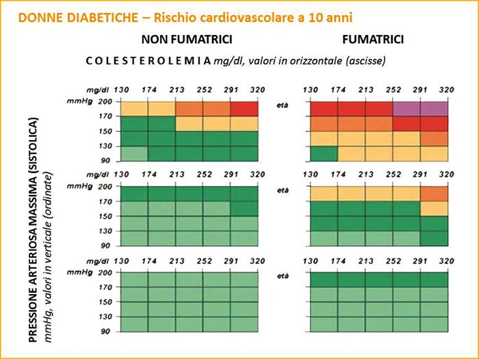 carta del rischio cardiovascolare Donne Diabetiche
