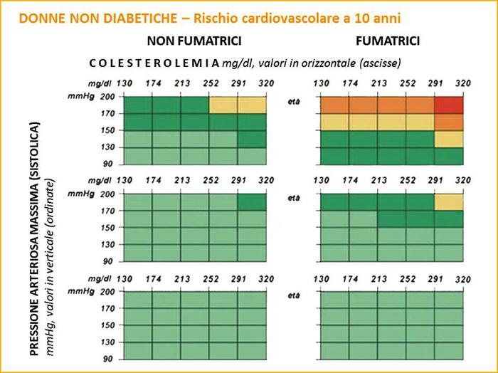 carta del rischio cardiovascolare Donne Non Diabetiche