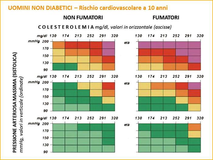 carta del rischio cardiovascolare Uomini Non Diabetici