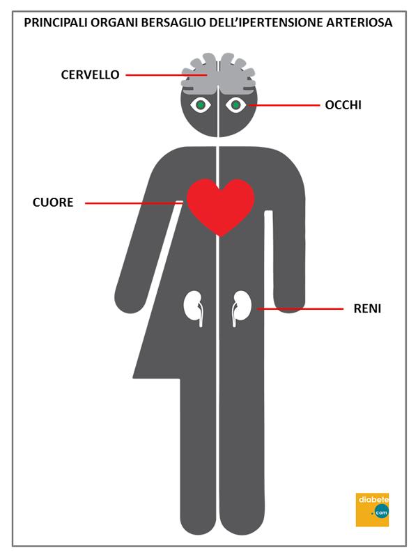 principali organi bersagio dell' pressione arteriosa