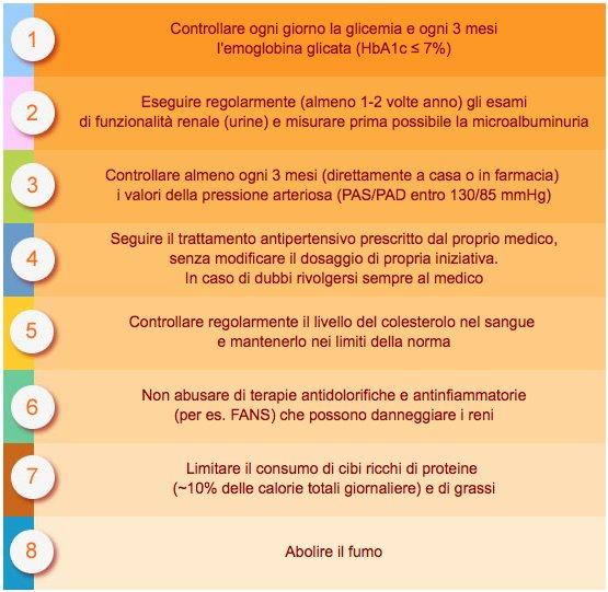 8-passi-chiave-proteggersi-danno-renale-1