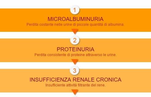 cinque-stadi-nefropatia