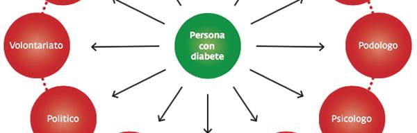 Il diabete in Italia – Revisione SID2016