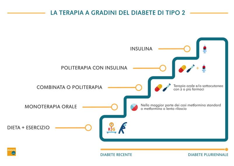 La terapia a gradini del diabete di tipo 2 (DT2)