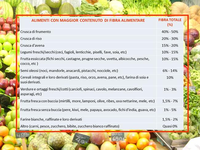 Alimenti con maggior contenuto di fibra - diabete.com