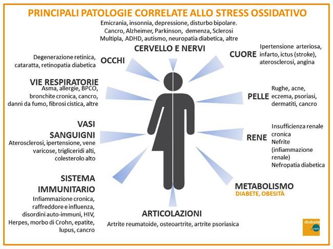 Principali patologie correlate allo stress ossidativo