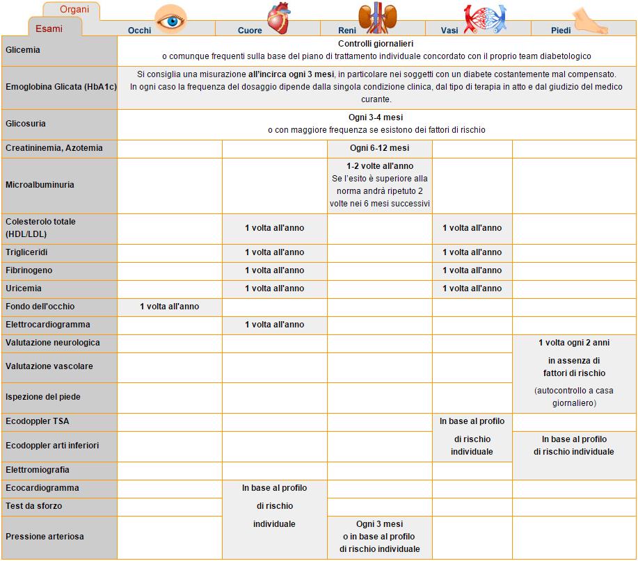 programma dietetico gestazionale per la dieta del diabete