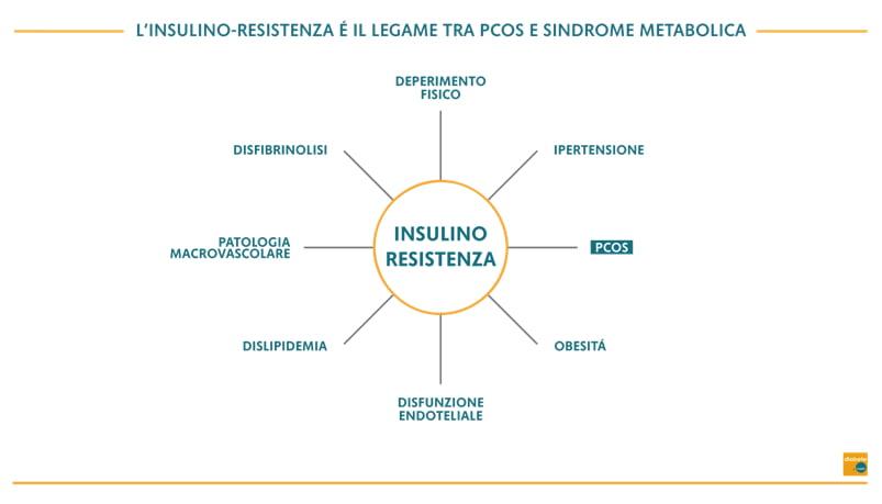 trattamento dimagrante insulina