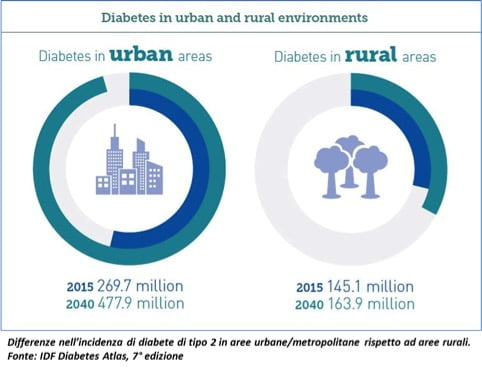 diabetes-in-urban-and-rural-environments
