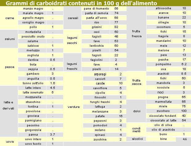 Grammi di carboidrati contenuti in 100 gr di alimento
